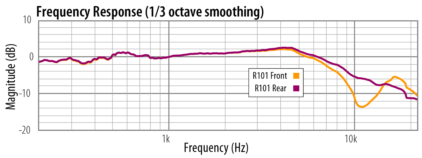 Frequency Response Comparison, Royer R-101