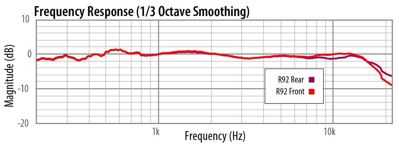 Frequency Response Comparison, AEA R92
