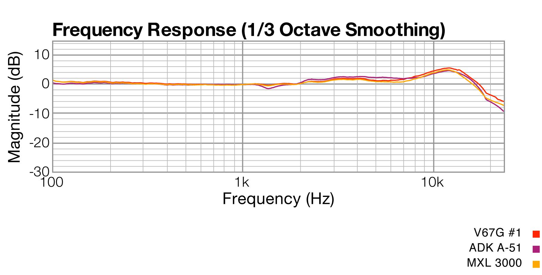 Frequency Response, MXL V67G vs. ADK A51 vs. MXL 3000