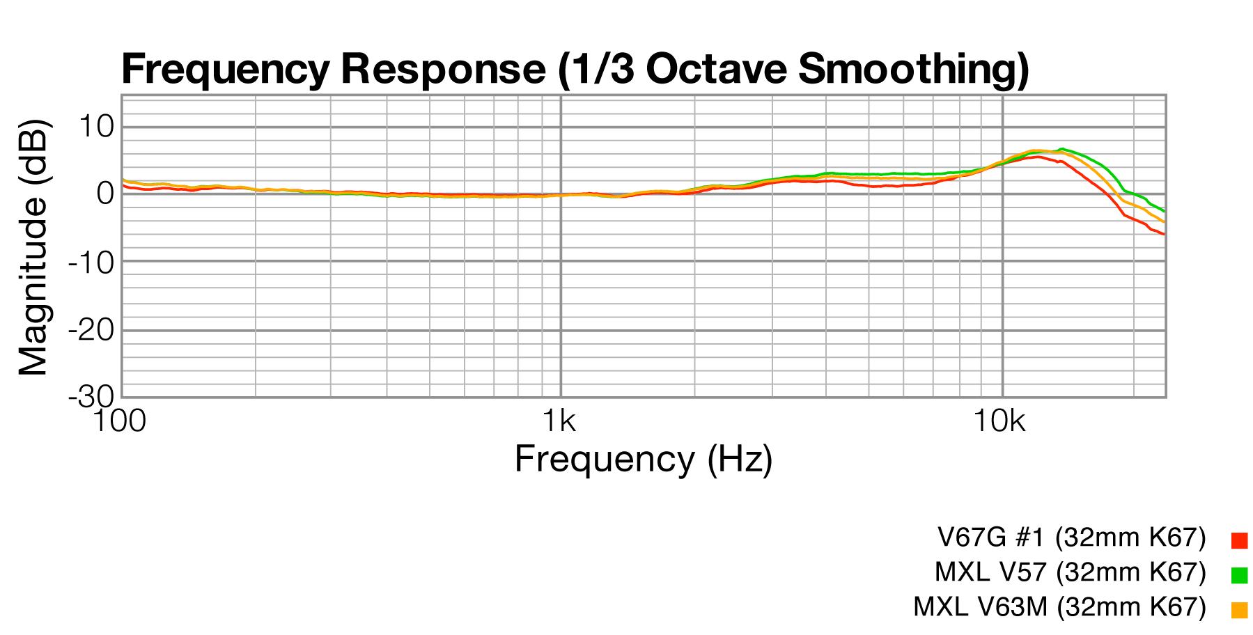 Frequency Response, MXL V67G vs. MXL V57 vs. MXL V63M