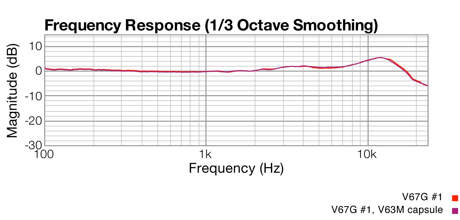 Frequency Response, MXL V67G