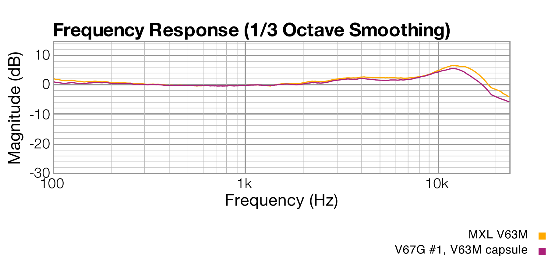 Frequency Response, MXL V63M vs. V67G, same capsule