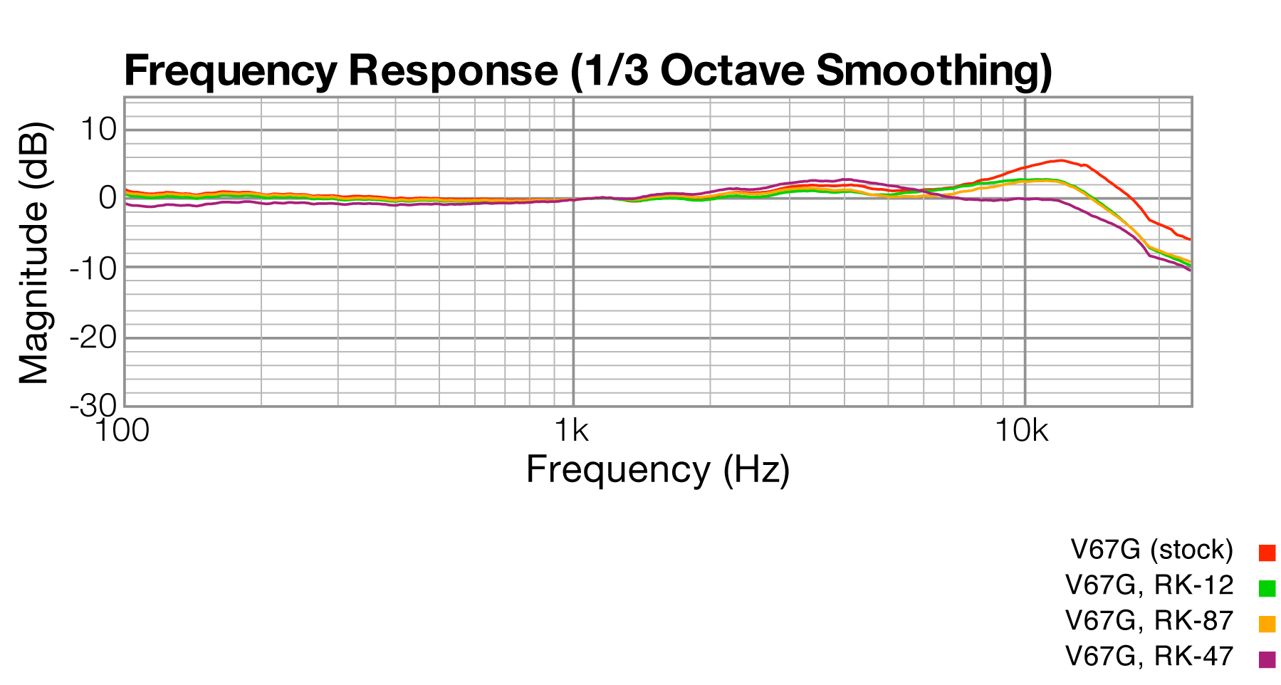 Frequency Response, modified MXL V67G with upgraded capsule