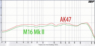 M16 Mk. II vs AK47 frequency response