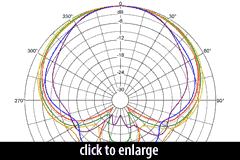 KU4 Polar Pattern
