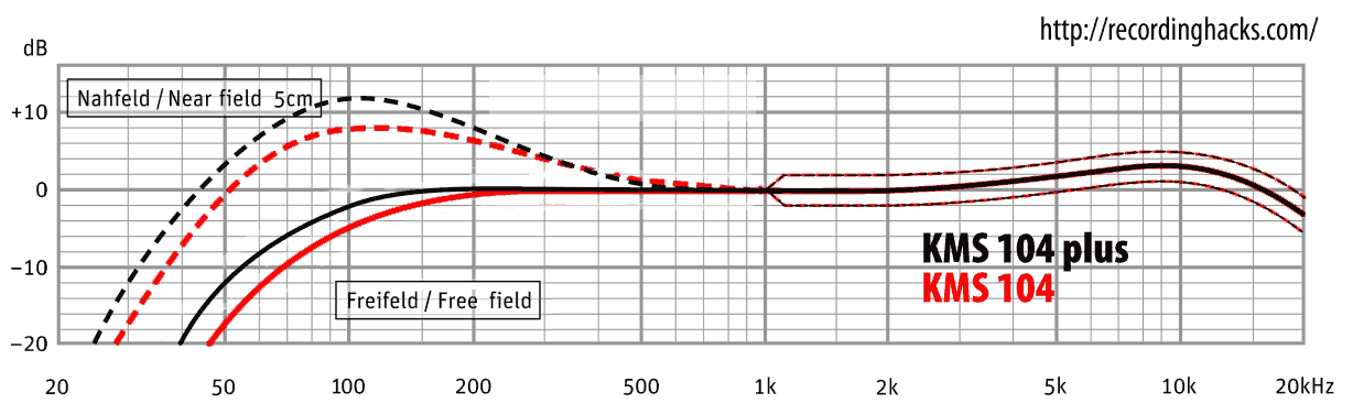 Frequency response comparison, KMS104 vs. KMS104 Plus