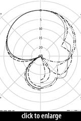 BCM 705 Polar Response