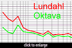 Lundahl vs. Oktava Transformer - frequency-response chart